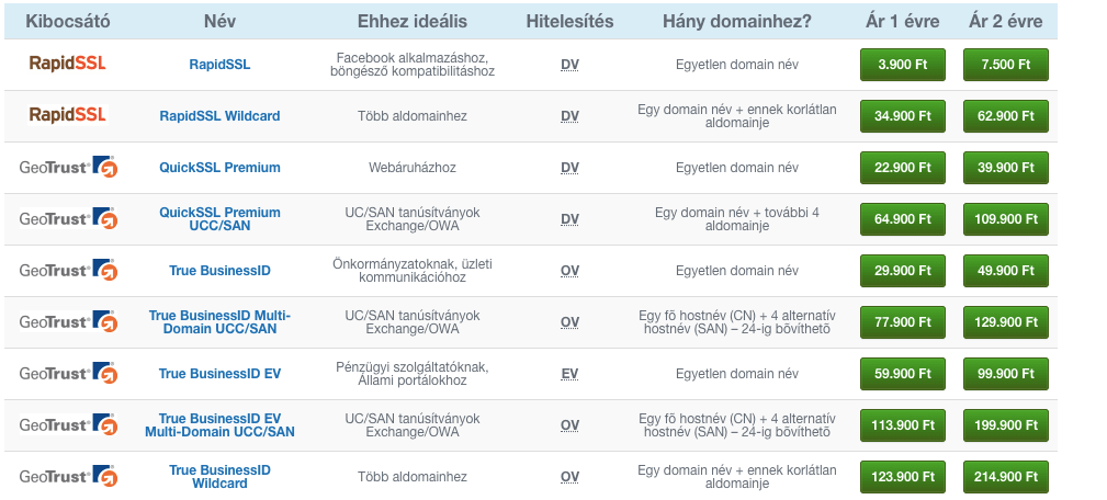 SSL típusok