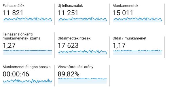Google Analytics elemzés